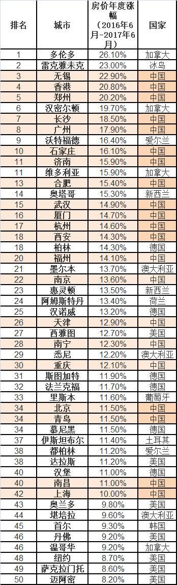 中国房价称霸全球涨幅前十占6席 第一名的加拿大城市是国人炒的